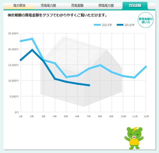 買電金額のグラフ
