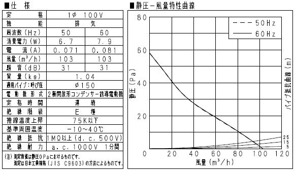 Panasonic「FY-12PFE9D」の仕様と静圧-風力特性曲線