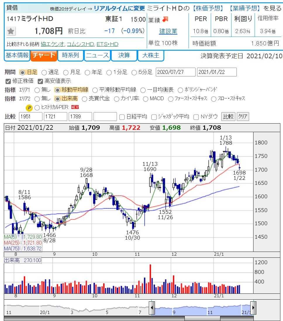 株価 東京 ガス