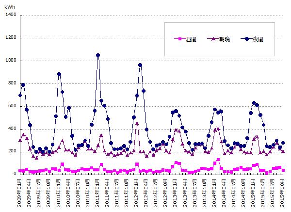 時間帯別電力使用量のグラフ