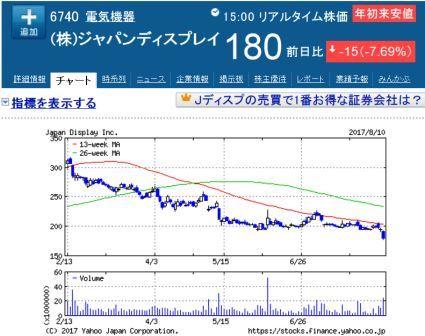 ジャパンディスプレイ株価