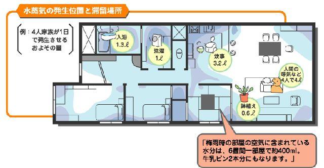 J水蒸気の滞留場所 東京電力の「くらしのラボ」JPEG.jpg