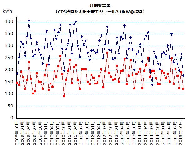 横浜における月間日照時間と月間発電量のグラフ