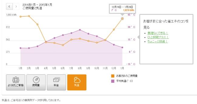 でんき家計簿 使用量と気温のグラフ