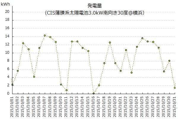 2015年10月の太陽光発電量のグラフ@横浜