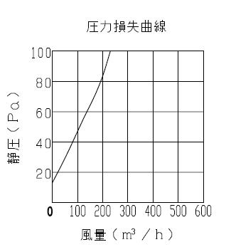 MAX VGK150SDF 抵抗損失曲線 圧力損失曲線