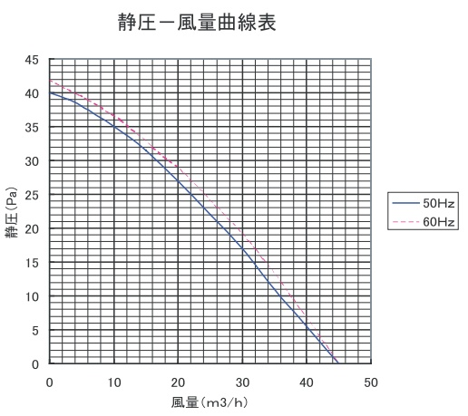 VF-H08TS3の静圧-風量曲線