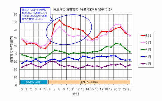 冷蔵庫の消費電力_昼夜.jpg