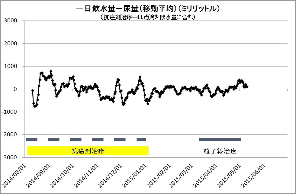 9902-一日飲水量-尿量(移動平均).png