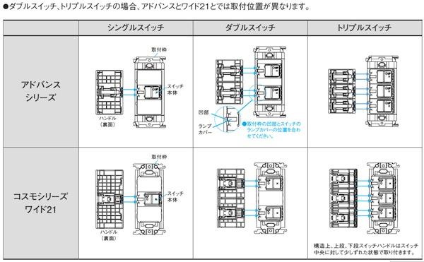 アドバンスシリーズとコスモシリーズワイド21の比較表