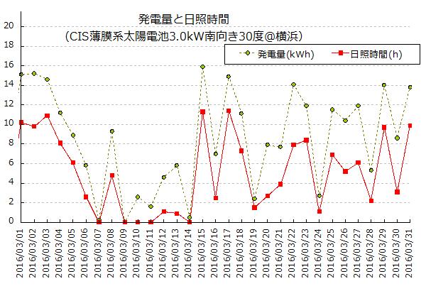 2016年3月の発電量と日照時間