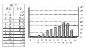 2013数学分布