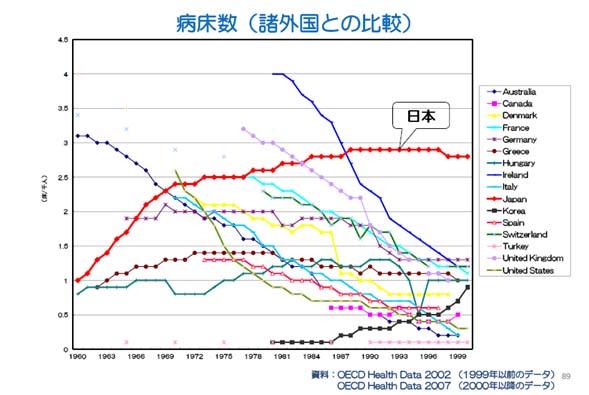 精神病床グラフ.jpg
