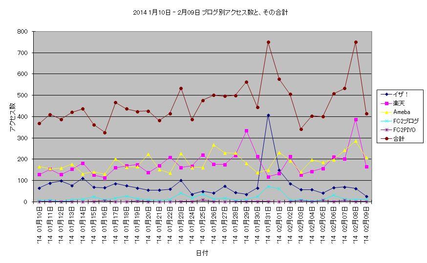 アクセス数 2014 1月10日 ‐ 2月09日 折線グラフ.JPG