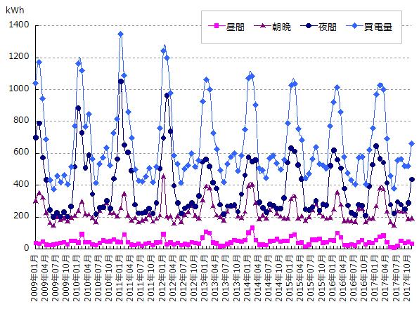 時間帯別の電力使用量グラフ