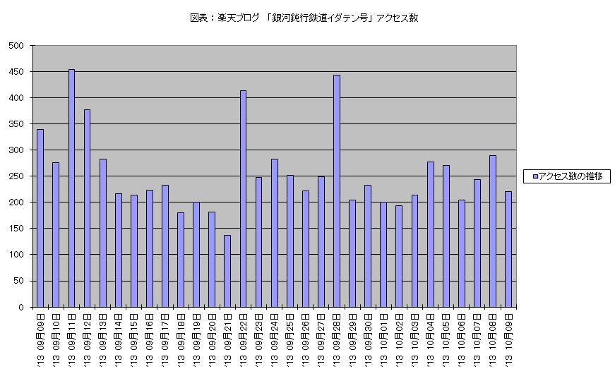 アクセス数 2013 9月9日 - 10月9日 棒グラフ.JPG