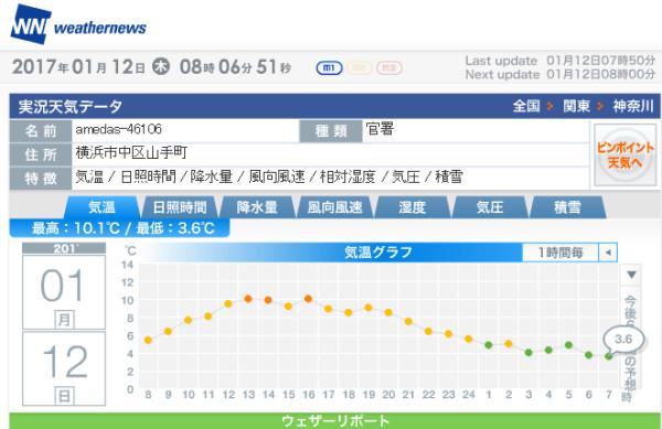 横浜市中区の実況値は3.6℃