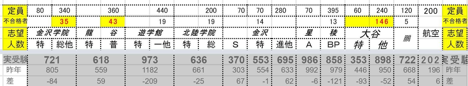 2021 石川 県 高校 倍率