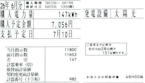 2014年6月分の余剰電力量の明細