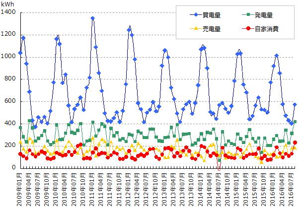 売買した電力と発電量と自家消費量のグラフ