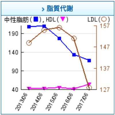 脂質代謝 HDL LDL