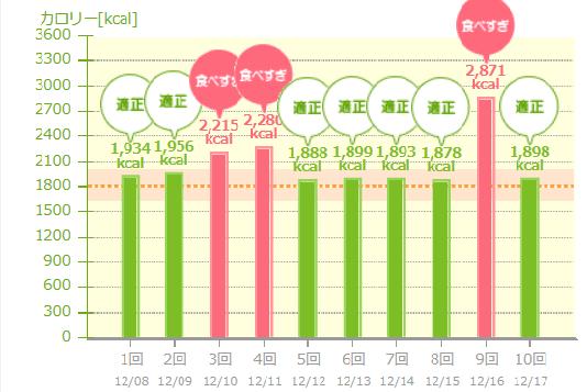 総カロリー  あすけんグラフ.png