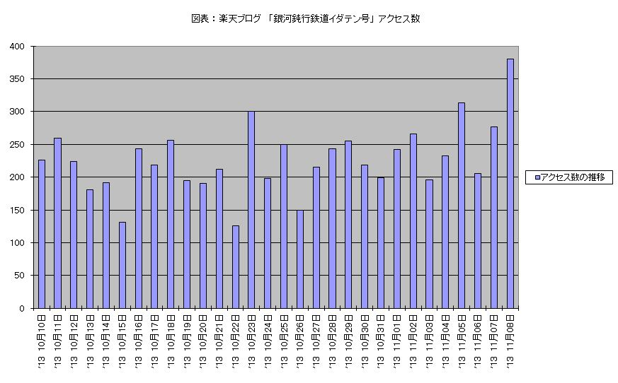 アクセス数 2013 10月10日 - 11月08日 棒グラフ.JPG