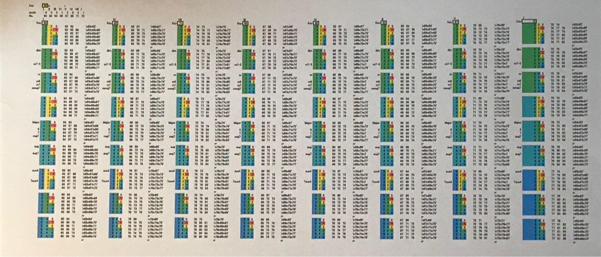 進行 一覧 コード VOCALOID人気曲でよく使われたコード進行は? ~Part1(2011年以前)