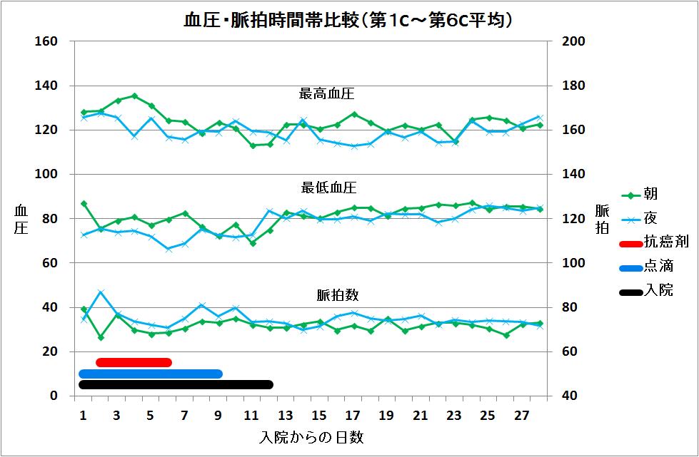 33-血圧・脈拍クール中推移(朝夕のみ).png