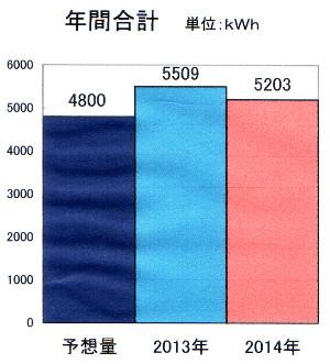 太陽光発電年間.jpg