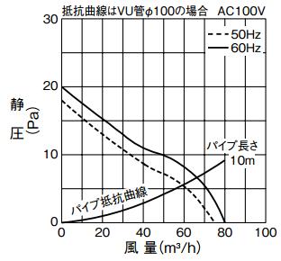 三菱「VP-08PED6」の静圧-風力特性曲線