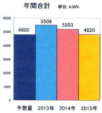 太陽光3年目の年間実績.jpg