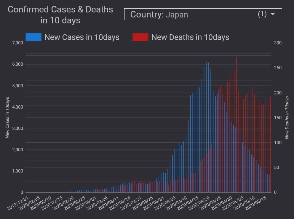 新型 コロナ ウイルス 死者 日本