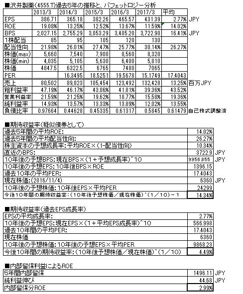 株価 沢井 製薬