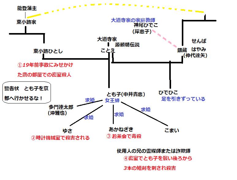 病院 坂 の 首縊り の 家 相関 図