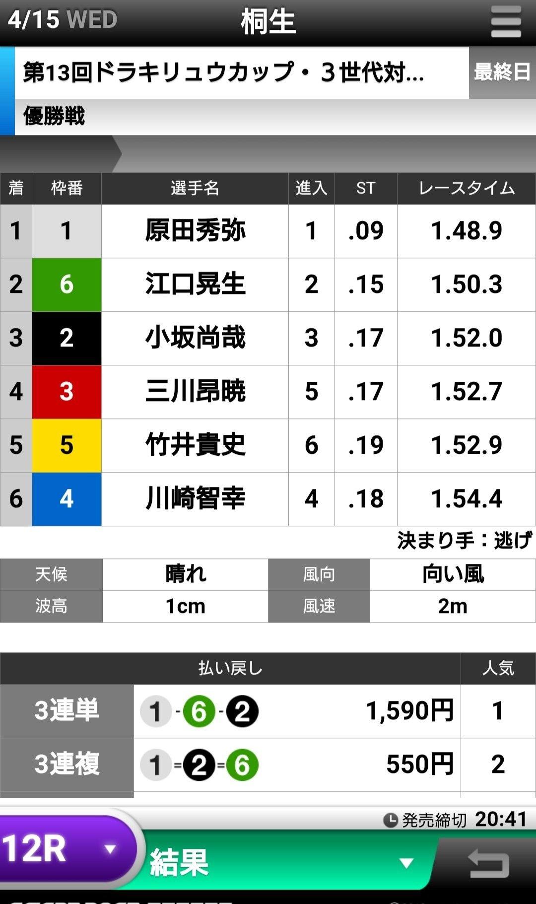 結果 徳山 競艇 グランドチャンピオン BOAT RACE