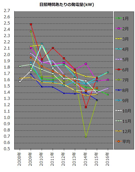 同じ月ごとに日照時間あたりの発電量の経年変化を比較したグラフ