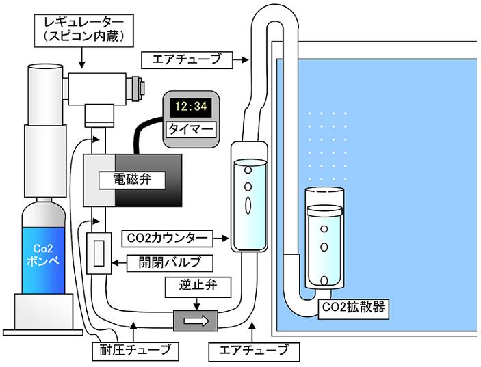 CO2 接続方法
