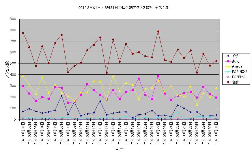 アクセス数 2014 3月01日 ‐ 3月31日 折線グラフ.JPG
