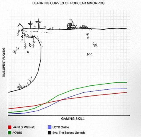 eveの学習曲線