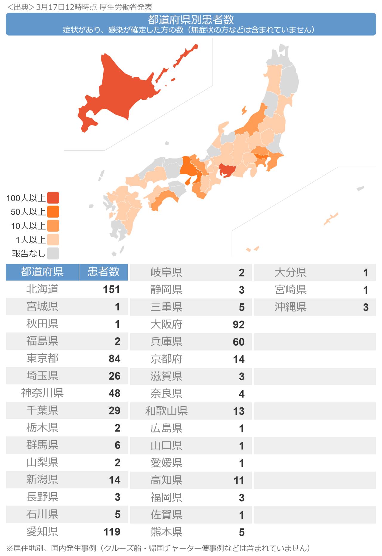 都 道府県 別 感染 者 数