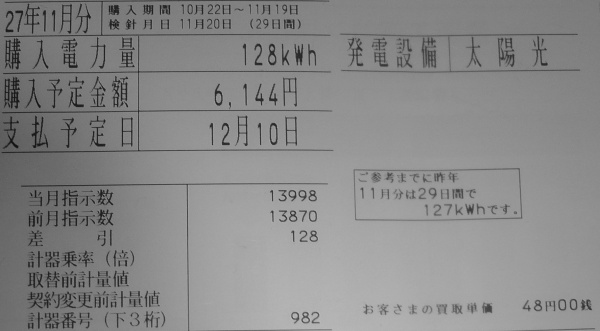 2015年11月分の太陽光発電における売電量