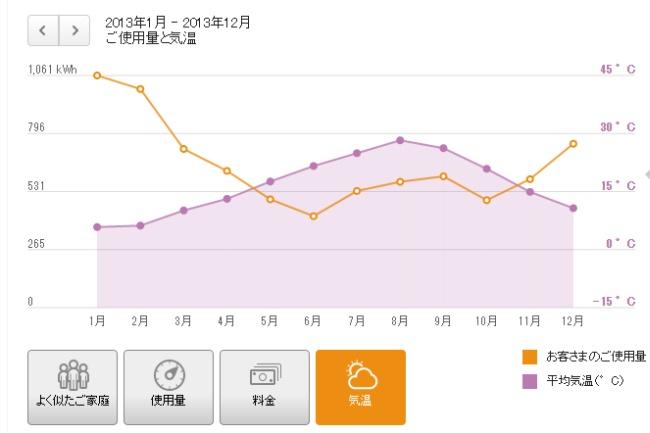 でんき家計簿 使用量と気温のグラフ 2013年1月から2013年12月