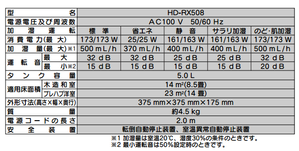 ダイニチHD-RX508の仕様