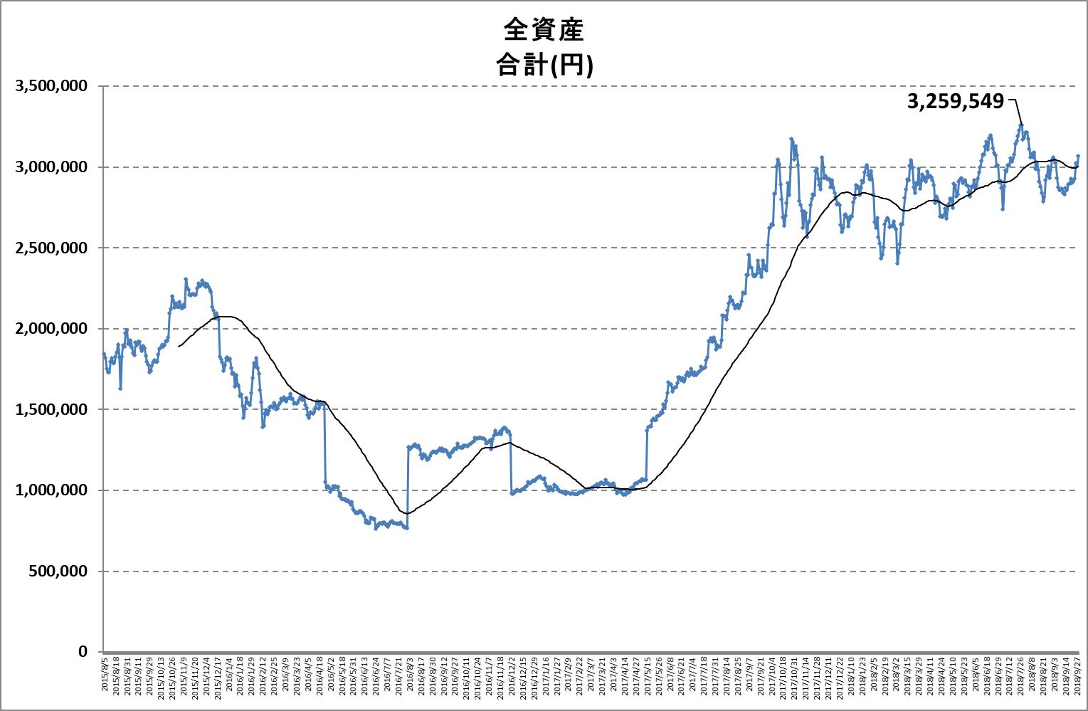 636dea95af 株式投資日記 · グラフ(2018年09月28日): (2018-09-29 16:10:17)