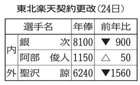 11月24日・契約更改1.jpg