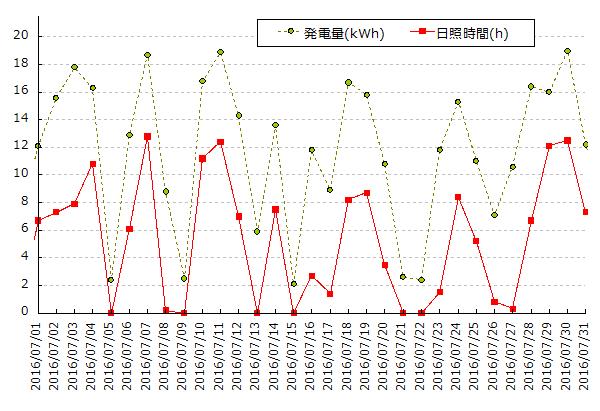 太陽光発電量(kWh)と横浜の日照時間(h)のグラフ 2016年7月