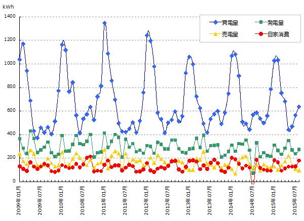 売買電力量と発電量と自家消費量のグラフ