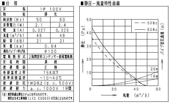 2Fトイレに採用したパナソニックFY-08PFE9Dの仕様と静圧-風量特性図
