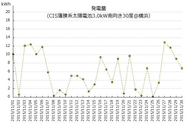 2015年11月の太陽光発電量(横浜)